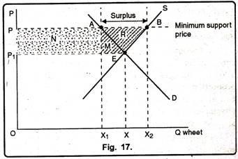 Effect of Imposing the Mininmum Support Price