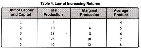 Law of Increasing Returns