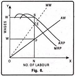 Determination of Factor Price Under Monopsony