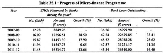 Table: Progress of Micro-finance Programme
