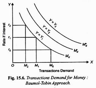 Transactions Demand for Money Baumol-Tobin Approach