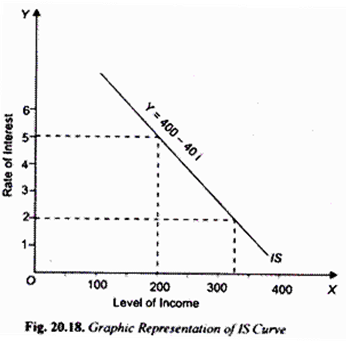 Graphic Representation of IS Curve