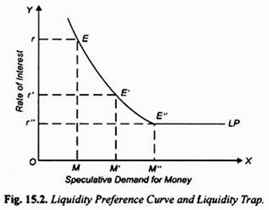 Liquidity Preference Curve and Liquidity Trap