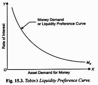 Tobin's Liquidity Preference Curve