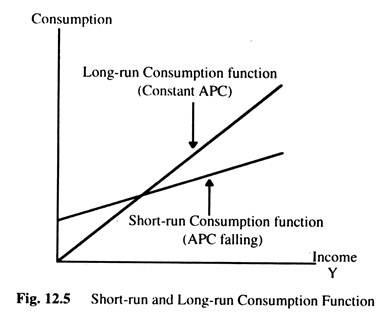 Short-Run and Long-Run Consumption Function