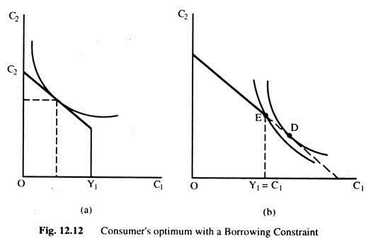 Consumer's Optimum with a Borrowing Constraint