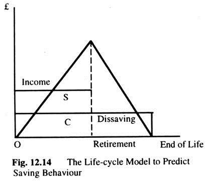 The Life-Cycle Model to Predict Saving Behaviour