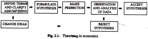 Theorinsing in Economics