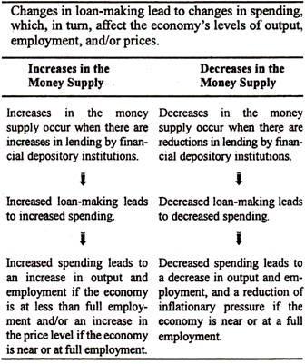 Relationship between Money Supply, Spending and Economic Activity