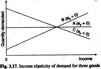 Income Elasticity of Demand for Three Goods