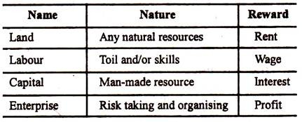 Classification of Factors of Production