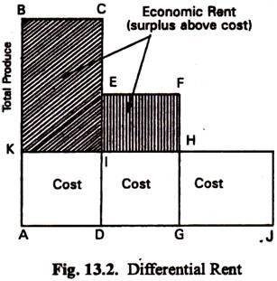 Different Rent