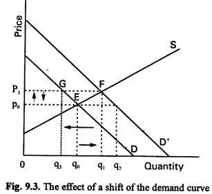 The Effect of a Shift of the Demand Curve