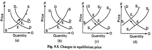 Changes in Equilibrium Price