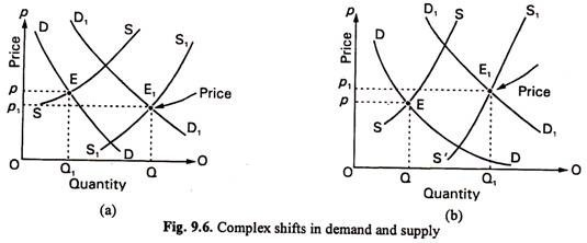 Complex Shifts in Demand and Supply