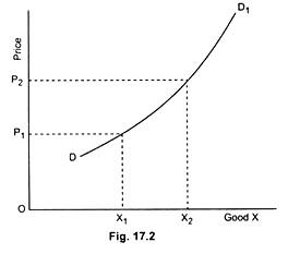 Unusual demand curve