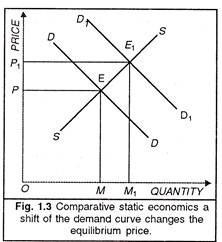 Comparative Static Economics A Study Note
