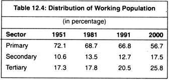 Distribution of Working Population