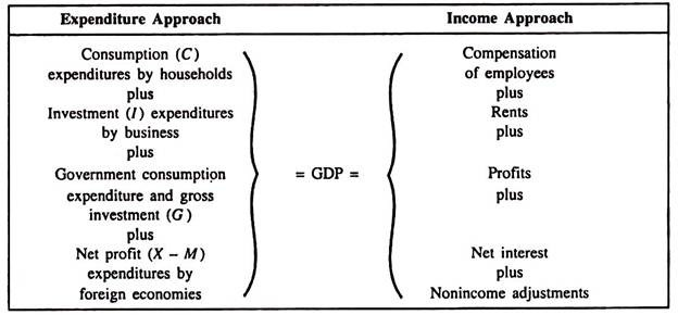 Expenditure and Income Approaches to GDP