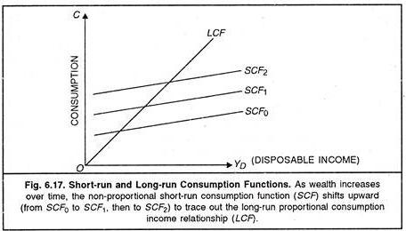 Short-Run and Long-Run Consumption Functions