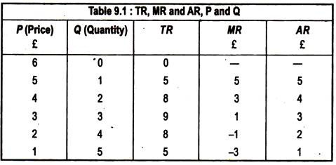 TR, MR and AR, P and Q