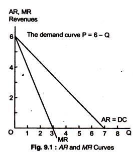 AR and MR Curves