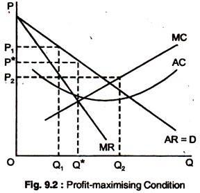 Profit-Maximising Condition