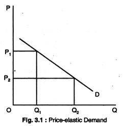 Price-Elastic Demand