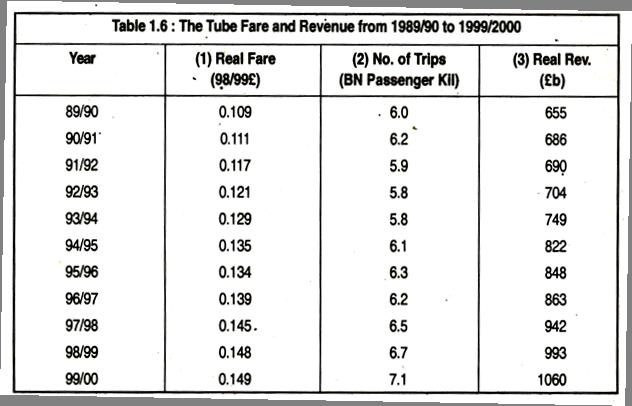 Tube Fare and Revenue