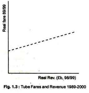 Tube Fares and Revenue 1989-2000
