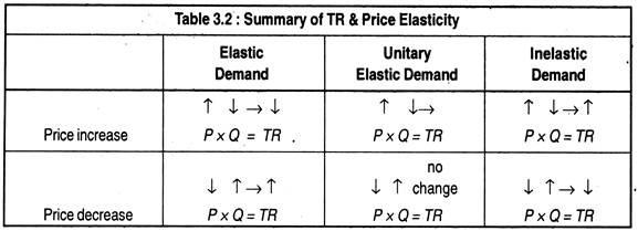 Summary of TR & Price Elasticity