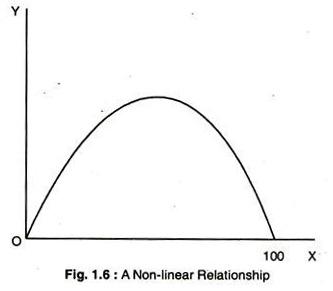 Non-Linear Relationship