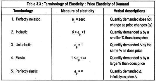 Terminology of Elasticity