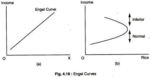 Engel Curves