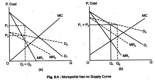 Monopolist has no Supply Curve