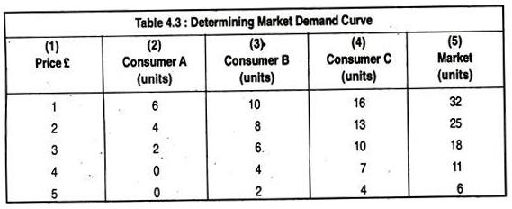Determining Market Demand Curve