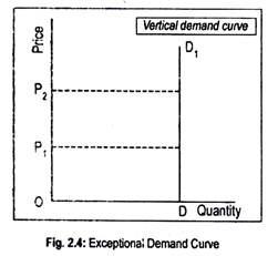 Exceptional Demand Curve