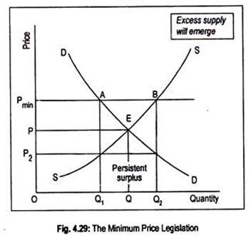 Minimum Price Legislation
