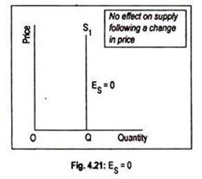 Elasticity Of Supply Meaning Types Measurement And Determinants