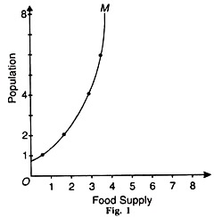 Food Supply and Population