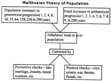 Malthusian Theory of Population