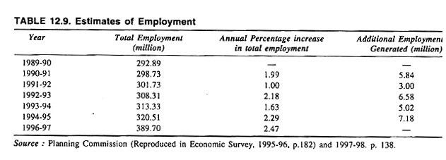 Estimates of Employment