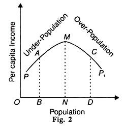 Population and Per Capita Income