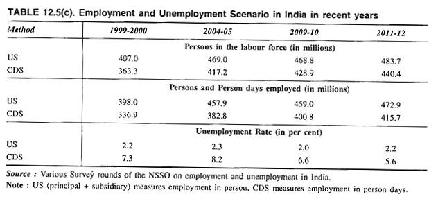 Employment and Unemployment Scenario