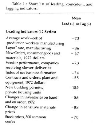 Short list of leading, coincident and lagging indicators