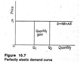 Perfectly elastic demand curve