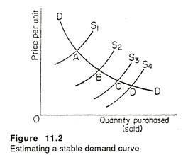 Estimating a stable demand curve