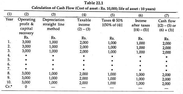 Calculation of Cash Flow