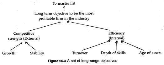 Set of long-range objectives