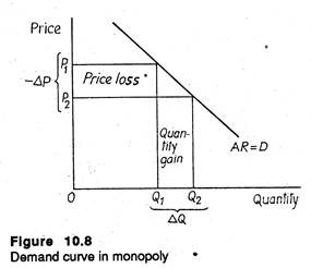 Demand curve in monopoly